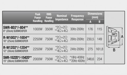 R-Series Subwoofer: New Power Rating